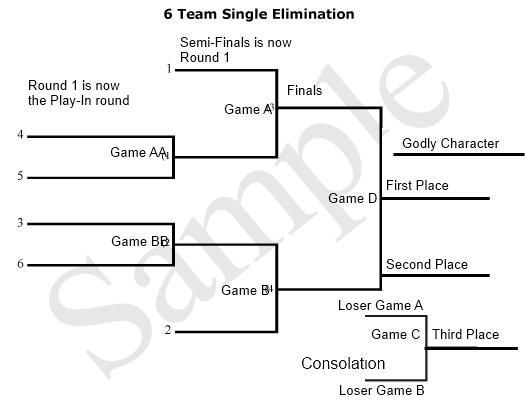 7 team bracket single elimination - Monza berglauf-verband com